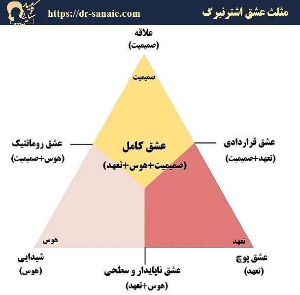 مثلث عشق استرنبرگ